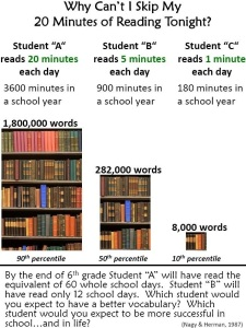Why Summer Reading is Important!